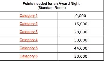 Club Carlson Redemption Table - Hotel Rewards